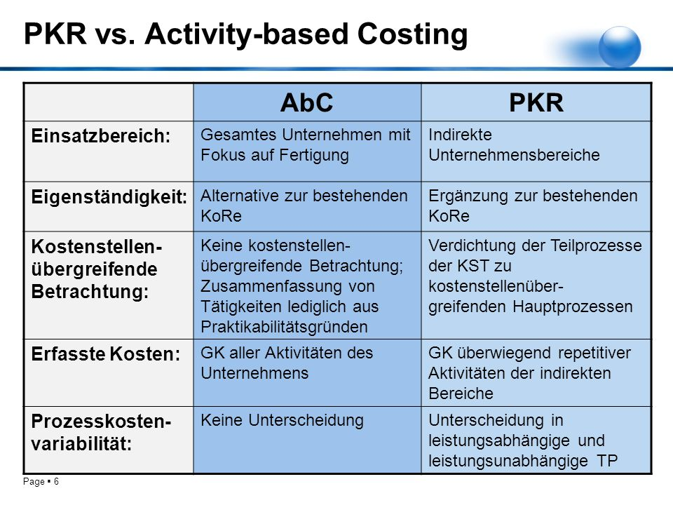 Page 6 PKR vs. Activity-based Costing AbCPKR Einsatzbereich: Gesamtes Unternehmen mit Fokus auf Fertigung Indirekte Unternehmensbereiche Eigenständigk