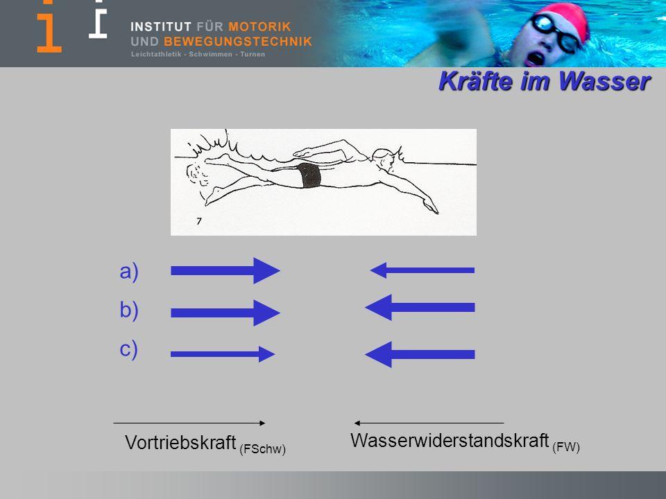 Kräfte im Wasser Kräfte im Wasser Vortriebskraft (FSchw) Wasserwiderstandskraft (FW) a) b) c)
