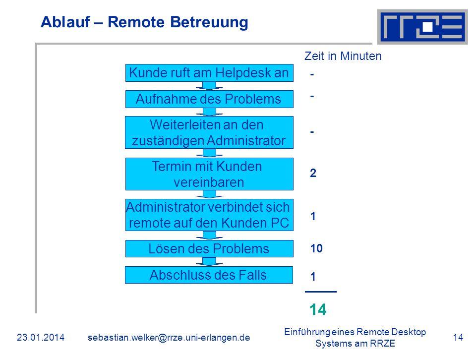 Einführung eines Remote Desktop Systems am RRZE 23.01.2014sebastian.welker@rrze.uni-erlangen.de14 Ablauf – Remote Betreuung Kunde ruft am Helpdesk an