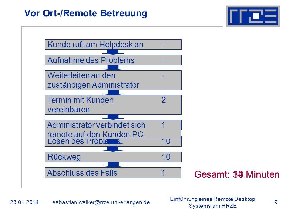 Einführung eines Remote Desktop Systems am RRZE 23.01.2014sebastian.welker@rrze.uni-erlangen.de9 Vor Ort-/Remote Betreuung Lösen des Problems10Laufweg