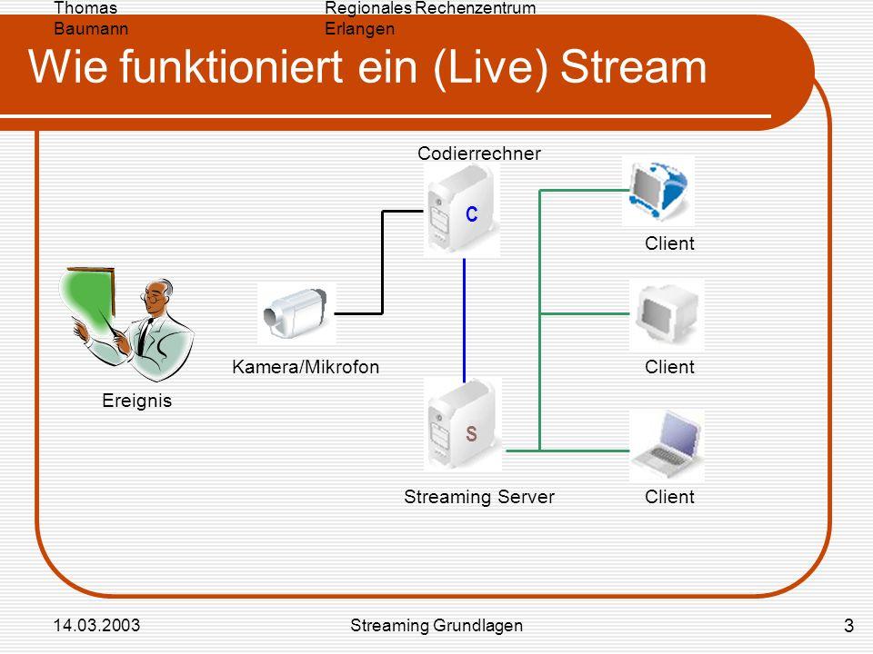Regionales Rechenzentrum Erlangen Thomas Baumann 14.03.2003Streaming Grundlagen Wie funktioniert ein (Live) Stream Kamera/Mikrofon Streaming Server Codierrechner Client C S Ereignis 3