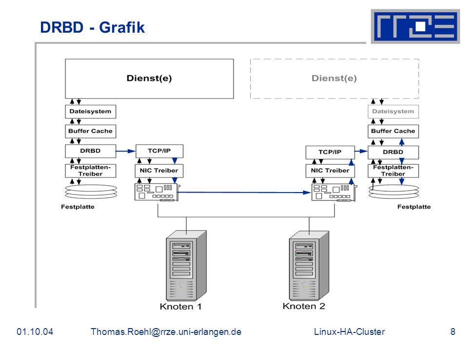 Linux-HA-Cluster01.10.04Thomas.Roehl@rrze.uni-erlangen.de9 Installation von DRBD Gibt es schon fertig als RPM für viele Distributionen In der Config-Datei (/etc/drbd.conf) müssen folgende Werte angepasst werden: Knotennamen IP-Adressen der Knoten Sync-Rate Disk-Size Übertragungsprotokoll