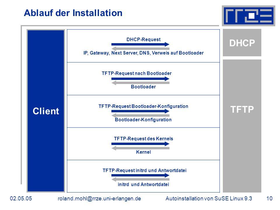 Autoinstallation von SuSE Linux 9.302.05.05roland.mohl@rrze.uni-erlangen.de10 Ablauf der Installation Client DHCP TFTP DHCP-Request IP, Gateway, Next Server, DNS, Verweis auf Bootloader TFTP-Request nach Bootloader Bootloader TFTP-Request Bootloader-Konfiguration Bootloader-Konfiguration TFTP-Request des Kernels Kernel TFTP-Request initrd und Antwortdatei initrd und Antwortdatei