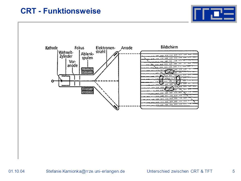 Unterschied zwischen CRT & TFT01.10.04Stefanie.Kamionka@rrze.uni-erlangen.de5 CRT - Funktionsweise