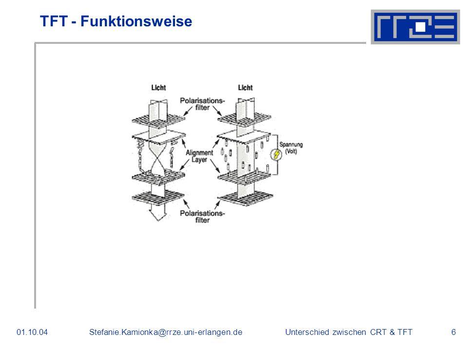Unterschied zwischen CRT & TFT01.10.04Stefanie.Kamionka@rrze.uni-erlangen.de6 TFT - Funktionsweise
