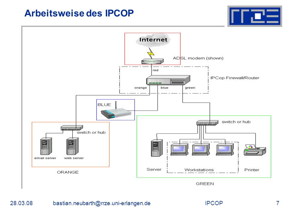 IPCOP28.03.08bastian.neubarth@rrze.uni-erlangen.de7 Arbeitsweise des IPCOP