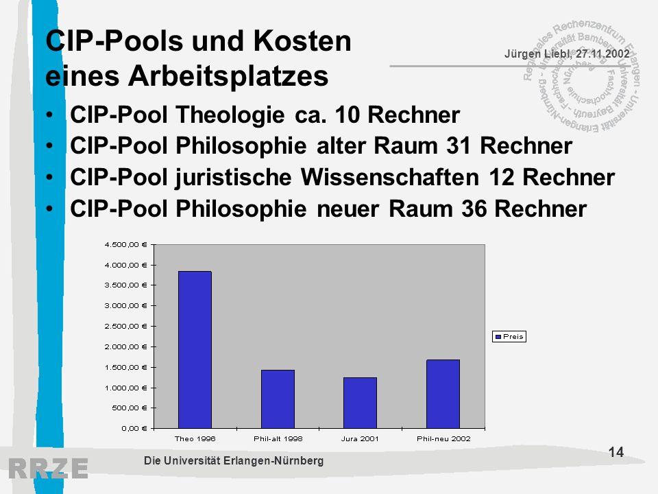 14 Jürgen Liebl, 27.11.2002 Die Universität Erlangen-Nürnberg CIP-Pools und Kosten eines Arbeitsplatzes CIP-Pool Theologie ca. 10 Rechner CIP-Pool Phi