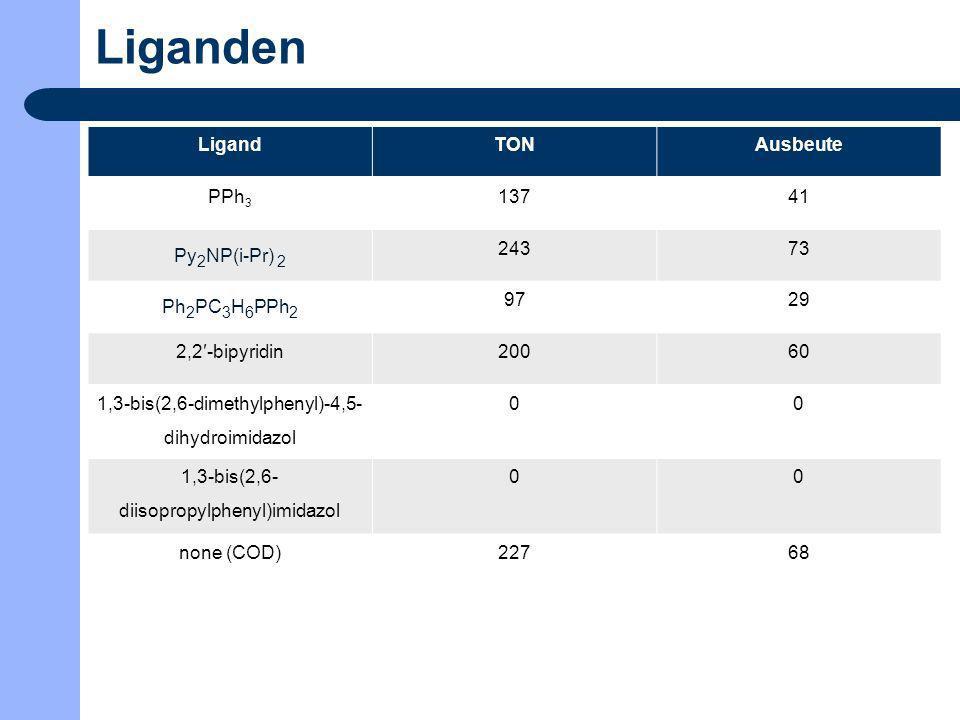 Liganden LigandTONAusbeute PPh 3 13741 Py 2 NP(i-Pr) 2 24373 Ph 2 PC 3 H 6 PPh 2 9729 2,2-bipyridin20060 1,3-bis(2,6-dimethylphenyl)-4,5- dihydroimida