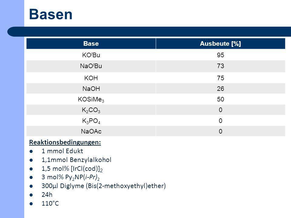 Basen BaseAusbeute [%] KO t Bu95 NaO t Bu73 KOH75 NaOH26 KOSiMe 3 50 K 2 CO 3 0 K 3 PO 4 0 NaOAc0 Reaktionsbedingungen: 1 mmol Edukt 1,1mmol Benzylalk