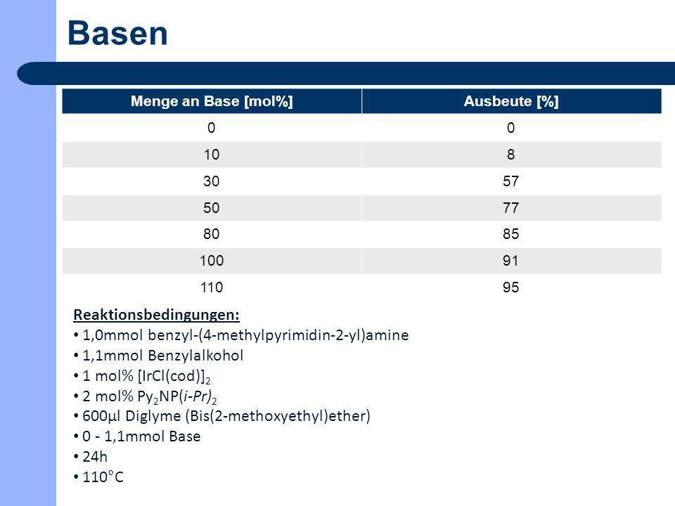 Basen Menge an Base [mol%]Ausbeute [%] 00 108 3057 5077 8085 10091 11095 Reaktionsbedingungen: 1,0mmol benzyl-(4-methylpyrimidin-2-yl)amine 1,1mmol Be
