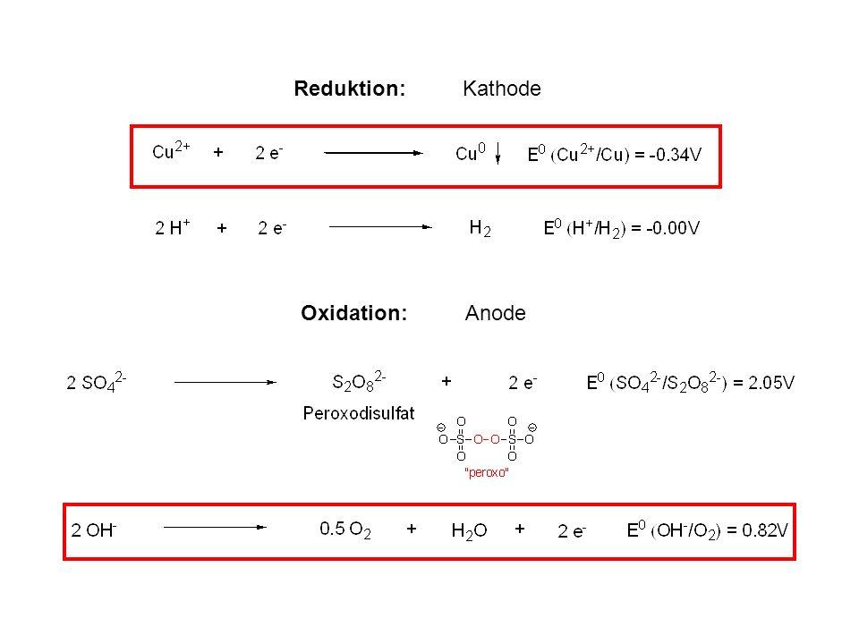 Bestimmung von Barium oder Sulfat hier gilt: Fällungsprodukt = Wägeform