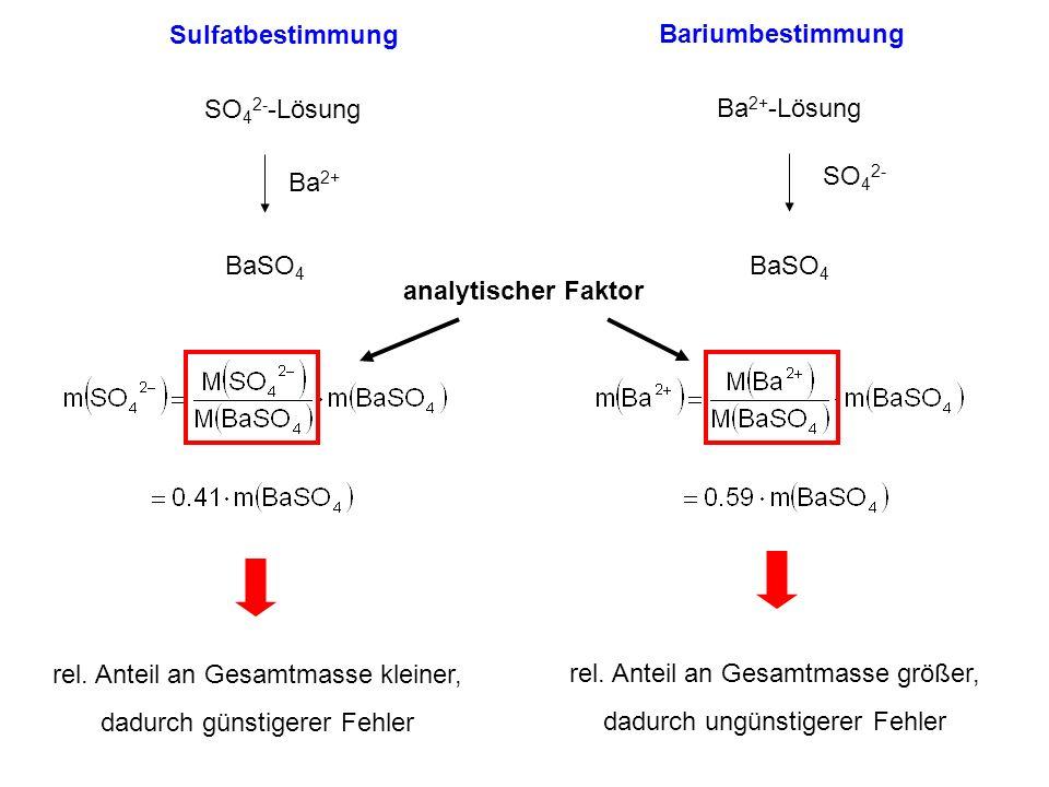 Sulfatbestimmung Bariumbestimmung SO 4 2- -Lösung BaSO 4 Ba 2+ SO 4 2- Ba 2+ -Lösung BaSO 4 analytischer Faktor rel. Anteil an Gesamtmasse kleiner, da