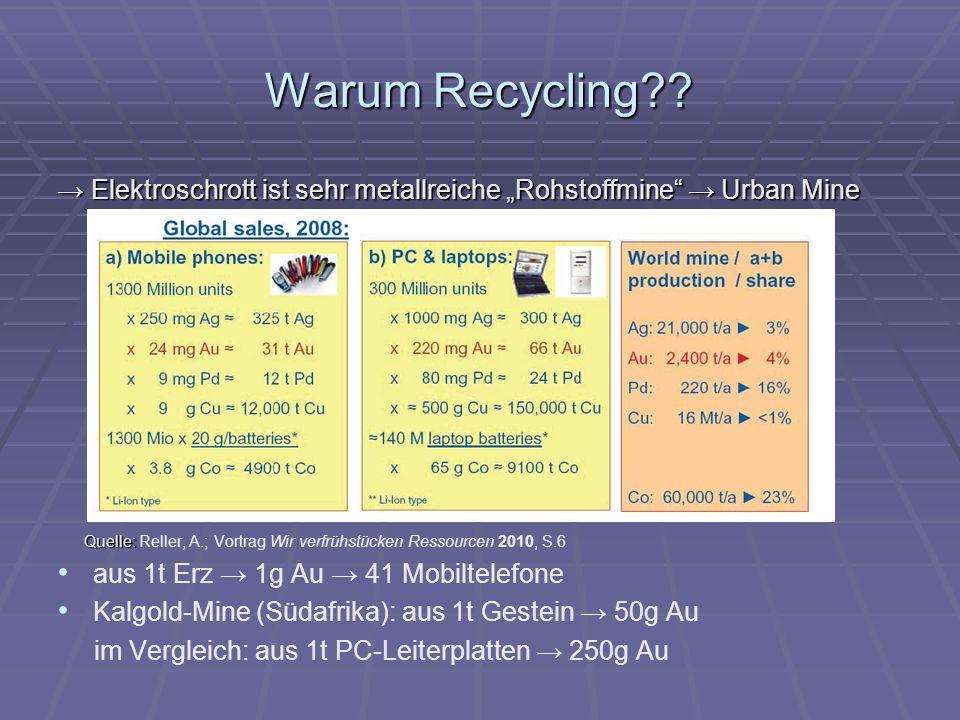 Warum Recycling?.