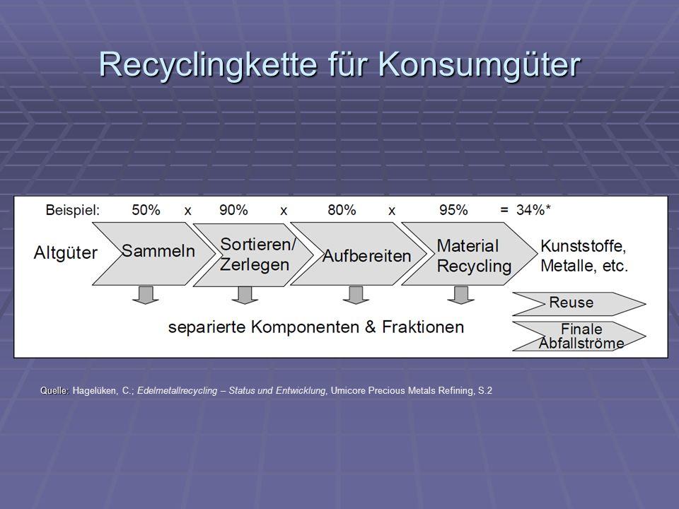 Recyclingkette für Konsumgüter Quelle: Quelle: Hagelüken, C.; Edelmetallrecycling – Status und Entwicklung, Umicore Precious Metals Refining, S.2