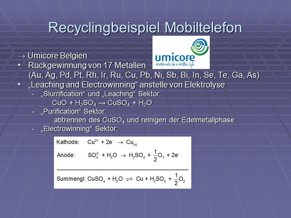 Recyclingbeispiel Mobiltelefon Umicore Belgien Umicore Belgien Rückgewinnung von 17 Metallen Rückgewinnung von 17 Metallen (Au, Ag, Pd, Pt, Rh, Ir, Ru, Cu, Pb, Ni, Sb, Bi, In, Se, Te, Ga, As) (Au, Ag, Pd, Pt, Rh, Ir, Ru, Cu, Pb, Ni, Sb, Bi, In, Se, Te, Ga, As) Leaching and Electrowinning anstelle von Elektrolyse Leaching and Electrowinning anstelle von Elektrolyse -Slurrification und Leaching Sektor: CuO + H 2 SO 4 CuSO 4 + H 2 O CuO + H 2 SO 4 CuSO 4 + H 2 O -Purification Sektor: abtrennen des CuSO 4 und reinigen der Edelmetallphase abtrennen des CuSO 4 und reinigen der Edelmetallphase -Electrowinning Sektor: