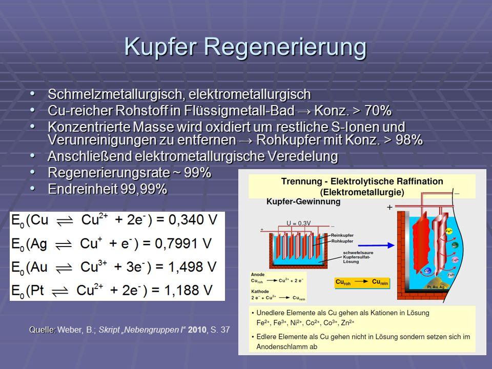 Kupfer Regenerierung Schmelzmetallurgisch, elektrometallurgisch Schmelzmetallurgisch, elektrometallurgisch Cu-reicher Rohstoff in Flüssigmetall-Bad Konz.