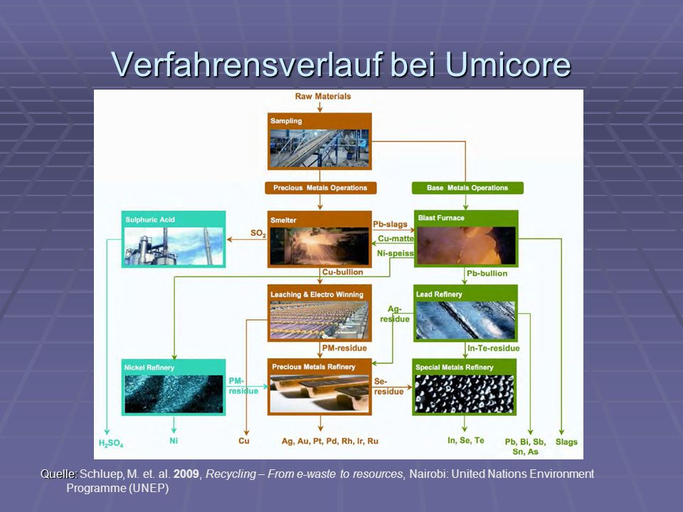 Verfahrensverlauf bei Umicore Quelle: Quelle: Schluep, M. et. al. 2009, Recycling – From e-waste to resources, Nairobi: United Nations Environment Pro