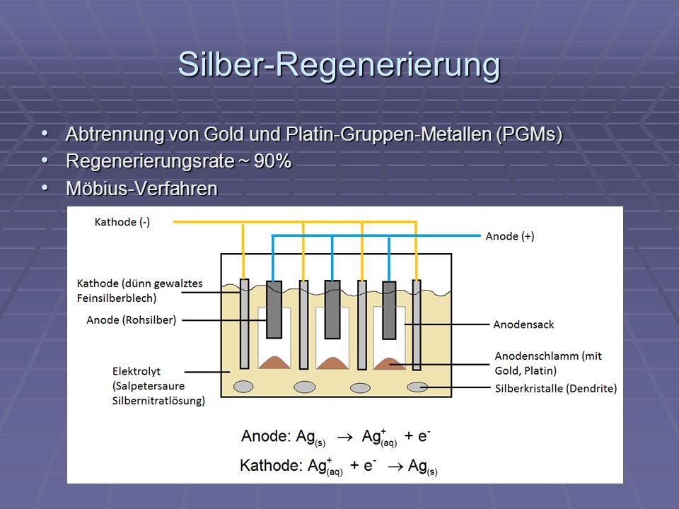 Silber-Regenerierung Abtrennung von Gold und Platin-Gruppen-Metallen (PGMs) Abtrennung von Gold und Platin-Gruppen-Metallen (PGMs) Regenerierungsrate ~ 90% Regenerierungsrate ~ 90% Möbius-Verfahren Möbius-Verfahren
