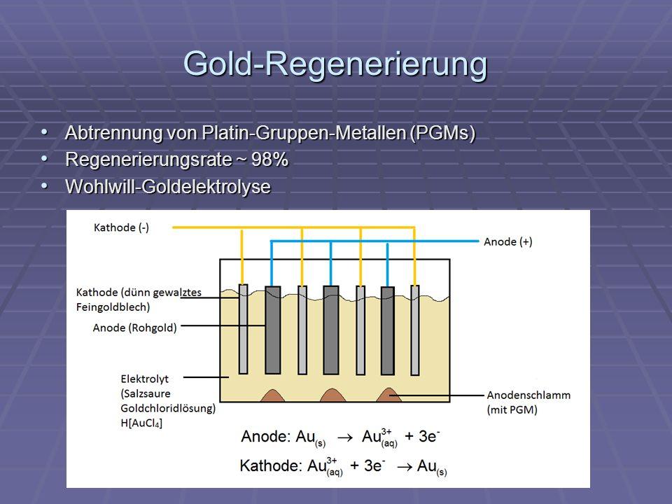 Gold-Regenerierung Abtrennung von Platin-Gruppen-Metallen (PGMs) Abtrennung von Platin-Gruppen-Metallen (PGMs) Regenerierungsrate ~ 98% Regenerierungsrate ~ 98% Wohlwill-Goldelektrolyse Wohlwill-Goldelektrolyse