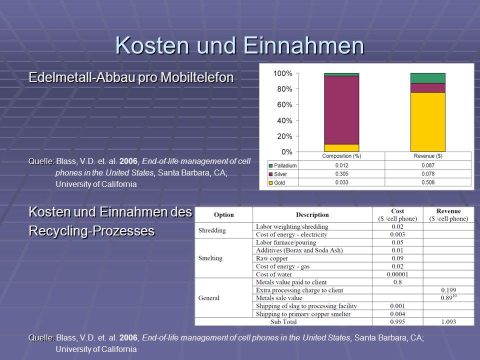 Kosten und Einnahmen Edelmetall-Abbau pro Mobiltelefon Quelle: Quelle: Blass, V.D.