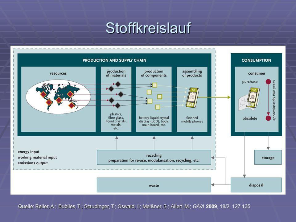 Stoffkreislauf Quelle: Reller, A.; Bublies, T.; Staudinger, T.; Oswald, I.; Meißner, S.; Allen, M.; Quelle: Reller, A.; Bublies, T.; Staudinger, T.; Oswald, I.; Meißner, S.; Allen, M.; GA/A 2009, 18/2, 127-135
