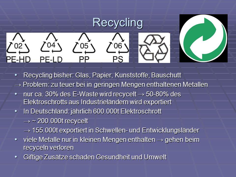 Recycling Recycling bisher: Glas, Papier, Kunststoffe, Bauschutt Recycling bisher: Glas, Papier, Kunststoffe, Bauschutt Problem: zu teuer bei in geringen Mengen enthaltenen Metallen Problem: zu teuer bei in geringen Mengen enthaltenen Metallen nur ca.