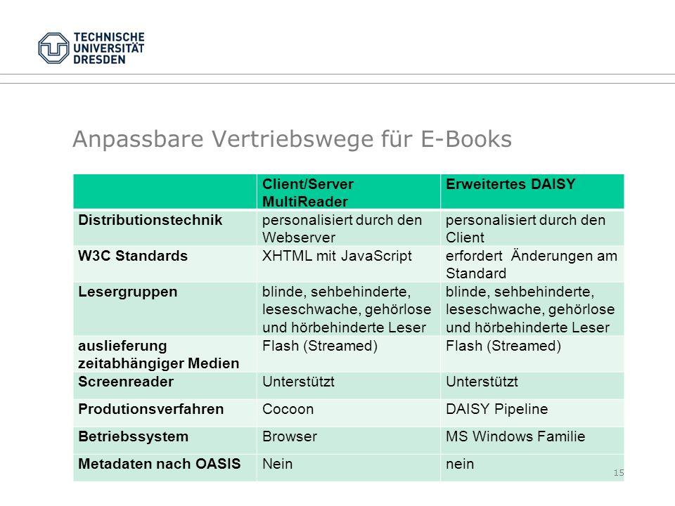 Anpassbare Vertriebswege für E-Books Client/Server MultiReader Erweitertes DAISY Distributionstechnikpersonalisiert durch den Webserver personalisiert