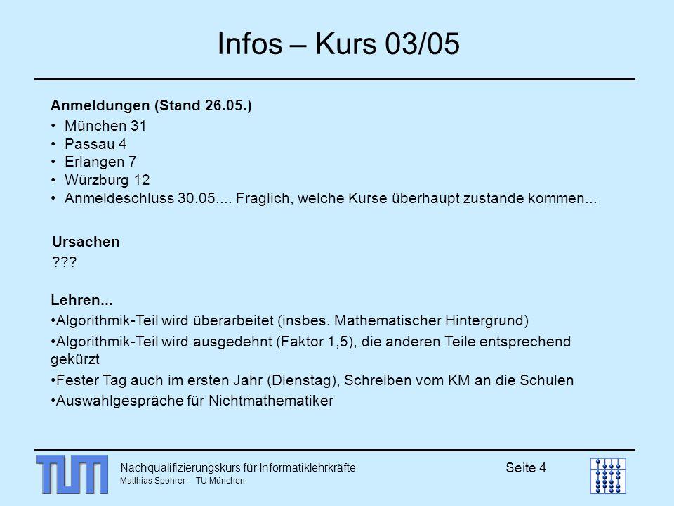 Nachqualifizierungskurs für Informatiklehrkräfte Matthias Spohrer · TU München Seite 4 Infos – Kurs 03/05 Anmeldungen (Stand 26.05.) München 31 Passau 4 Erlangen 7 Würzburg 12 Anmeldeschluss 30.05....