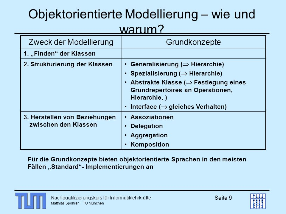 Nachqualifizierungskurs für Informatiklehrkräfte Matthias Spohrer · TU München Seite 9 Objektorientierte Modellierung – wie und warum.