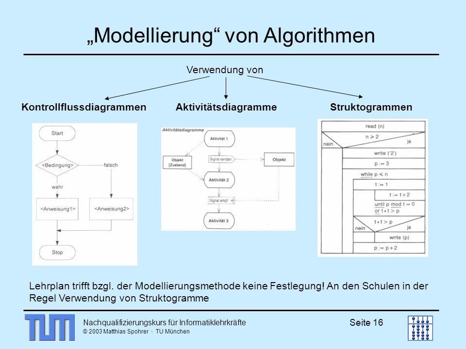 Nachqualifizierungskurs für Informatiklehrkräfte © 2003 Matthias Spohrer · TU München Seite 16 Modellierung von Algorithmen Verwendung von Kontrollflussdiagrammen Aktivitätsdiagramme Struktogrammen Lehrplan trifft bzgl.