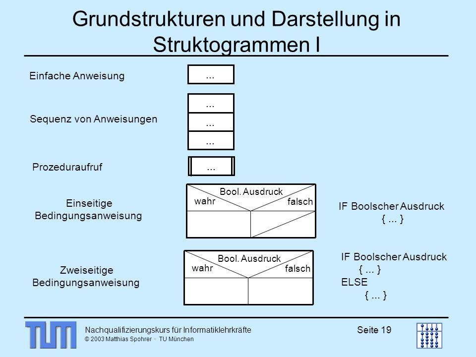 Nachqualifizierungskurs für Informatiklehrkräfte © 2003 Matthias Spohrer · TU München Seite 19 Grundstrukturen und Darstellung in Struktogrammen I...
