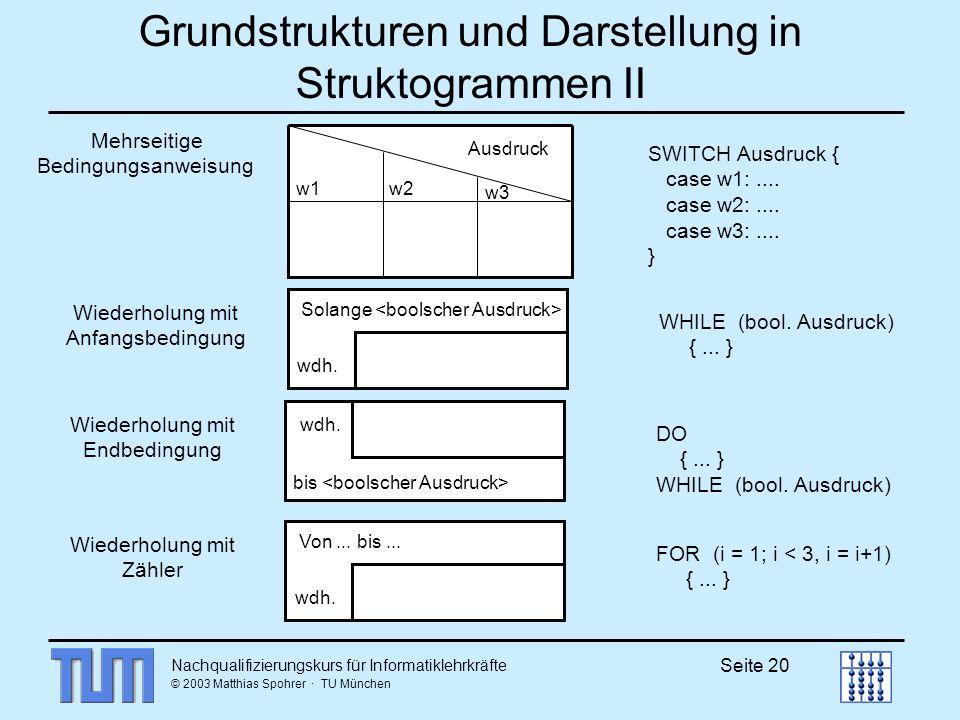 Nachqualifizierungskurs für Informatiklehrkräfte © 2003 Matthias Spohrer · TU München Seite 20 Mehrseitige Bedingungsanweisung Ausdruck w1w2 w3 SWITCH Ausdruck { case w1:....