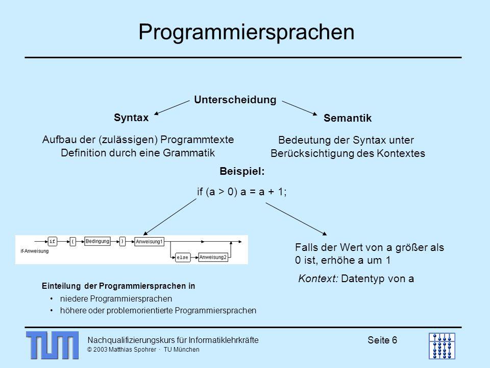 Nachqualifizierungskurs für Informatiklehrkräfte © 2003 Matthias Spohrer · TU München Seite 6 Falls der Wert von a größer als 0 ist, erhöhe a um 1 Kontext: Datentyp von a Syntax Aufbau der (zulässigen) Programmtexte Definition durch eine Grammatik Semantik Bedeutung der Syntax unter Berücksichtigung des Kontextes Unterscheidung Beispiel: if (a > 0) a = a + 1; Programmiersprachen Einteilung der Programmiersprachen in niedere Programmiersprachen höhere oder problemorientierte Programmiersprachen