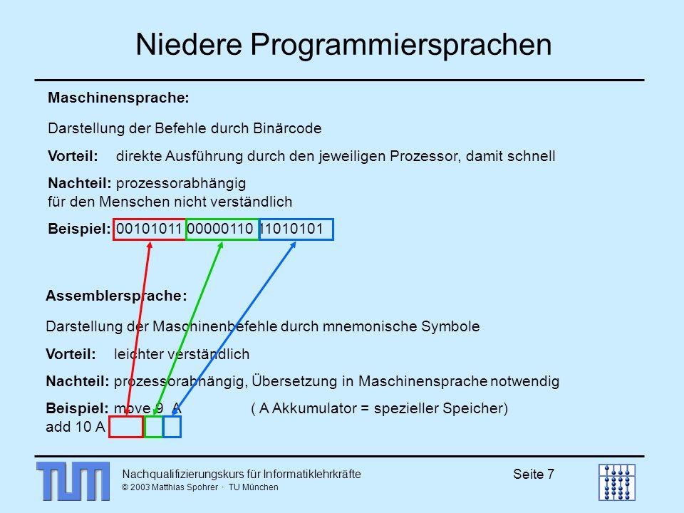 Nachqualifizierungskurs für Informatiklehrkräfte © 2003 Matthias Spohrer · TU München Seite 18 Algorithmisches Problemlösen HAUPTPROGRAMMHAUPTPROGRAMM Daten Code Prozedur 1 Daten Code Prozedur 2 Daten Code Prozedur 3 Daten 2 Daten 3 Daten 4 Daten 5 Daten 1