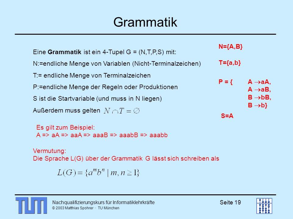 Nachqualifizierungskurs für Informatiklehrkräfte © 2003 Matthias Spohrer · TU München Seite 19 Grammatik Eine Grammatik ist ein 4-Tupel G = (N,T,P,S) mit: N:=endliche Menge von Variablen (Nicht-Terminalzeichen) T:= endliche Menge von Terminalzeichen P:=endliche Menge der Regeln oder Produktionen S ist die Startvariable (und muss in N liegen) Außerdem muss gelten T={a,b} N={A,B} P = {A aA, A aB, B bB, B b} S=A Es gilt zum Beispiel: A => aA => aaA => aaaB => aaabB => aaabb Vermutung: Die Sprache L(G) über der Grammatik G lässt sich schreiben als