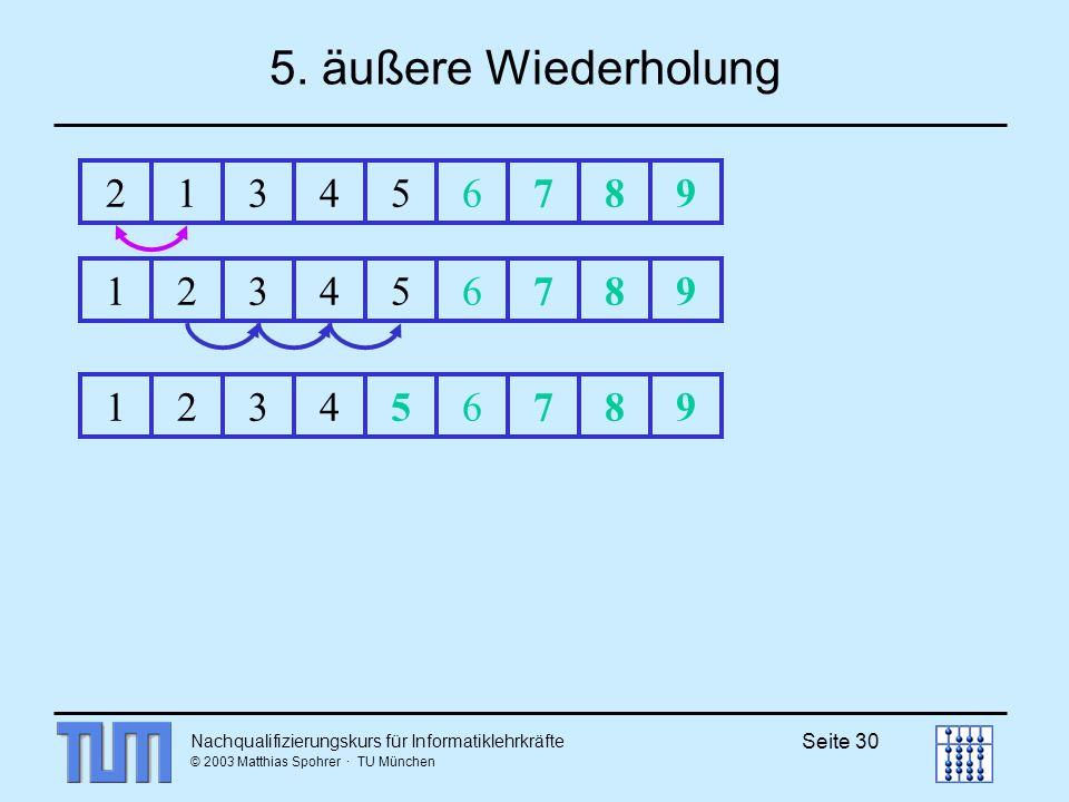 Nachqualifizierungskurs für Informatiklehrkräfte © 2003 Matthias Spohrer · TU München Seite 30 5. äußere Wiederholung 213456789123456789123456789