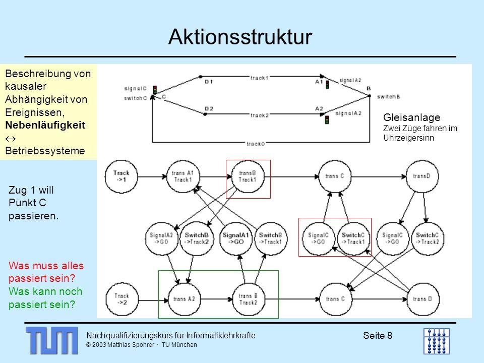Nachqualifizierungskurs für Informatiklehrkräfte © 2003 Matthias Spohrer · TU München Seite 8 Aktionsstruktur Beschreibung von kausaler Abhängigkeit von Ereignissen, Nebenläufigkeit Betriebssysteme Was muss alles passiert sein.