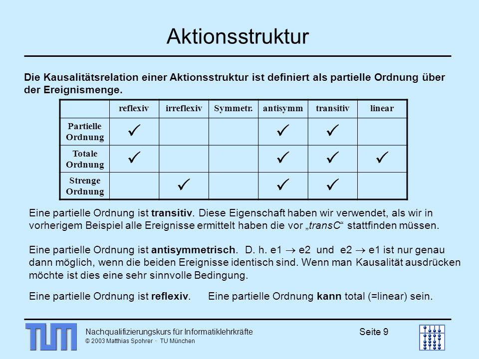 Nachqualifizierungskurs für Informatiklehrkräfte © 2003 Matthias Spohrer · TU München Seite 9 Aktionsstruktur Die Kausalitätsrelation einer Aktionsstruktur ist definiert als partielle Ordnung über der Ereignismenge.