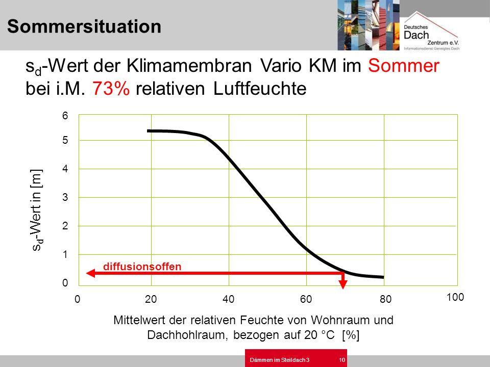 Dämmen im Steildach 310 s d -Wert der Klimamembran Vario KM im Sommer bei i.M. 73% relativen Luftfeuchte 020406080 100 0 1 2 3 4 5 6 s d -Wert in [m]