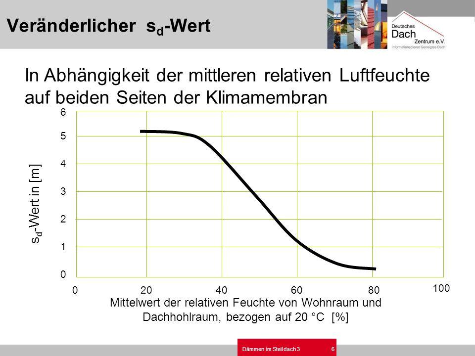 Dämmen im Steildach 36 In Abhängigkeit der mittleren relativen Luftfeuchte auf beiden Seiten der Klimamembran 0 20406080 100 0 1 2 3 4 5 6 s d -Wert i