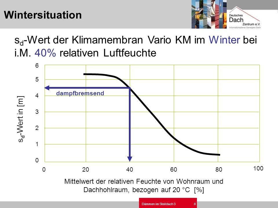 Dämmen im Steildach 38 s d -Wert der Klimamembran Vario KM im Winter bei i.M. 40% relativen Luftfeuchte 020406080 100 0 1 2 3 4 5 6 s d -Wert in [m] M