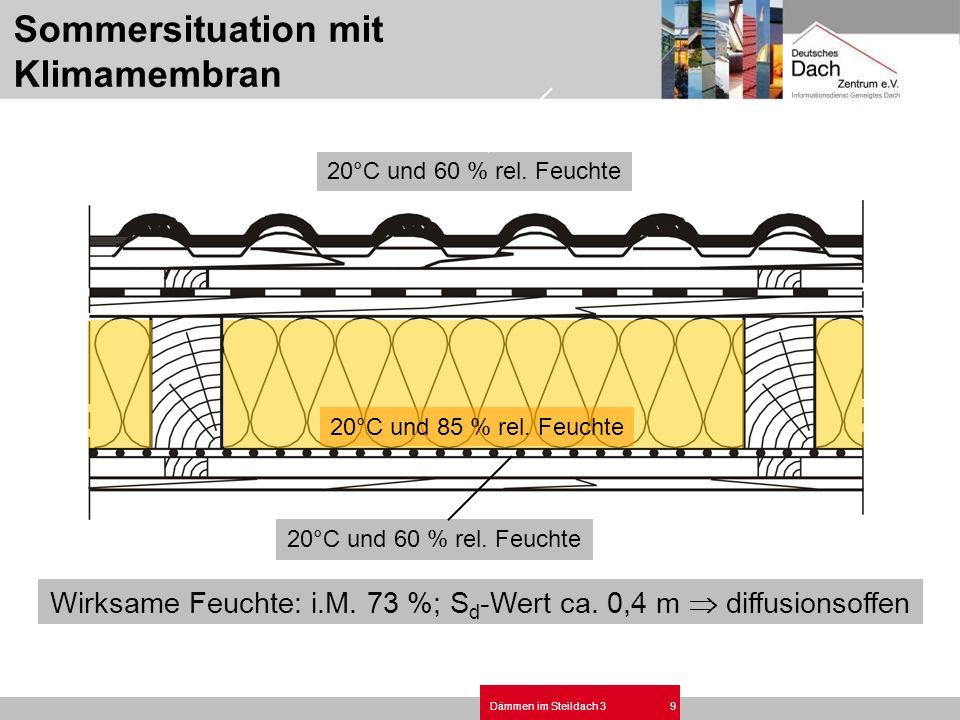 Dämmen im Steildach 39 20°C und 60 % rel. Feuchte Wirksame Feuchte: i.M. 73 %; S d -Wert ca. 0,4 m diffusionsoffen 20°C und 85 % rel. Feuchte 20°C und