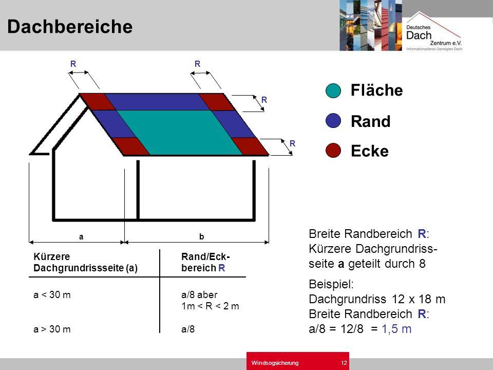 Windsogsicherung12 KürzereRand/Eck- Dachgrundrissseite (a)bereich R a 30 ma/8 ab Breite Randbereich R: Kürzere Dachgrundriss- seite a geteilt durch 8 R R R R Fläche Rand Ecke Beispiel: Dachgrundriss 12 x 18 m Breite Randbereich R: a/8 = 12/8 = 1,5 m Dachbereiche