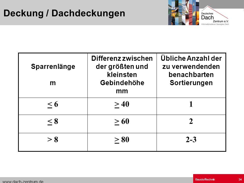 www.dach-zentrum.de Baustofftechnik34 2-3> 80> 8 2> 60< 8 1> 40< 6 Übliche Anzahl der zu verwendenden benachbarten Sortierungen Differenz zwischen der
