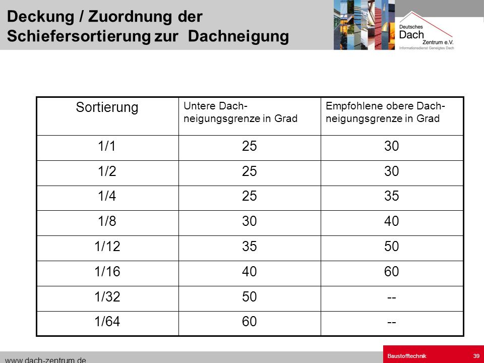 www.dach-zentrum.de Baustofftechnik39 --601/64 --501/32 60401/16 50351/12 40301/8 35251/4 30251/2 30251/1 Empfohlene obere Dach- neigungsgrenze in Gra