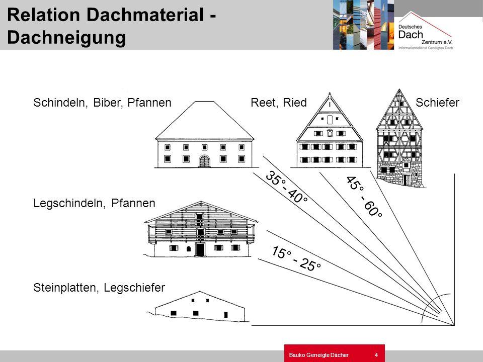 4Bauko Geneigte Dächer Relation Dachmaterial - Dachneigung Schindeln, Biber, PfannenReet, RiedSchiefer Legschindeln, Pfannen Steinplatten, Legschiefer