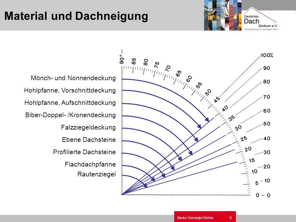 6Bauko Geneigte Dächer Material und Dachneigung Mönch- und Nonnendeckung Hohlpfanne, Vorschnittdeckung Hohlpfanne, Aufschnittdeckung Biber-Doppel- /Kr