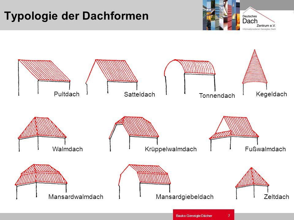 7Bauko Geneigte Dächer Typologie der Dachformen Pultdach Satteldach Tonnendach Kegeldach FußwalmdachWalmdachKrüppelwalmdach MansardwalmdachMansardgieb
