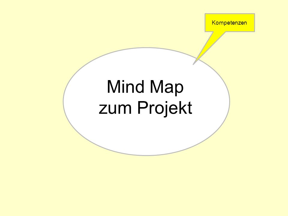 Mind Map zum Projekt Kompetenzen
