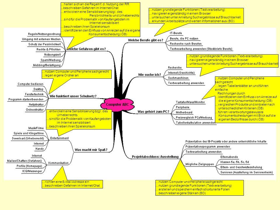 …nutzen grundlegende Funktionen (Textverarbeitung) …navigieren eigenständig in einem Browser …untersuchen unter Anleitung Suchergebnisse auf Brauchbar